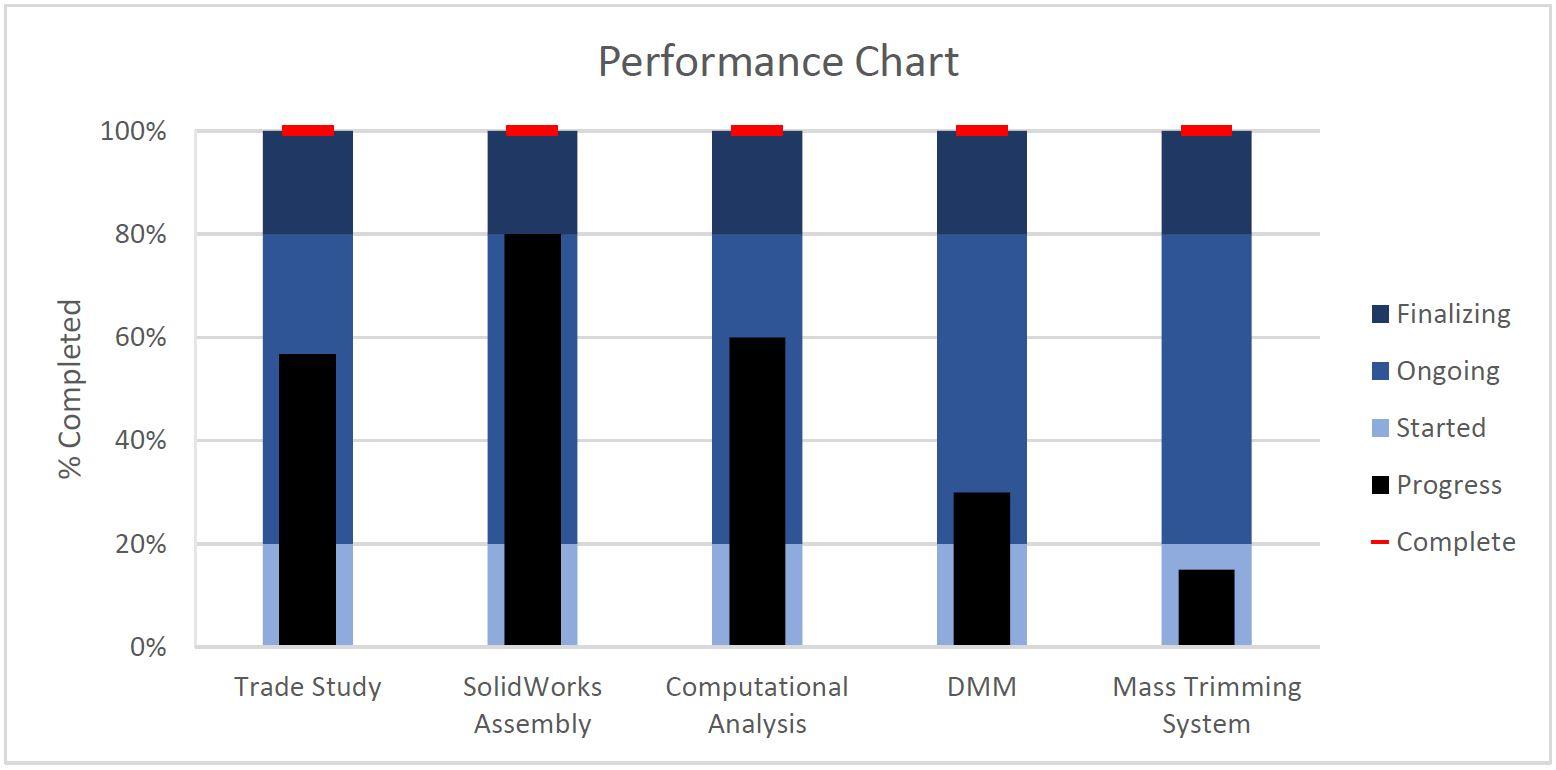 performance-chart-11-9-16