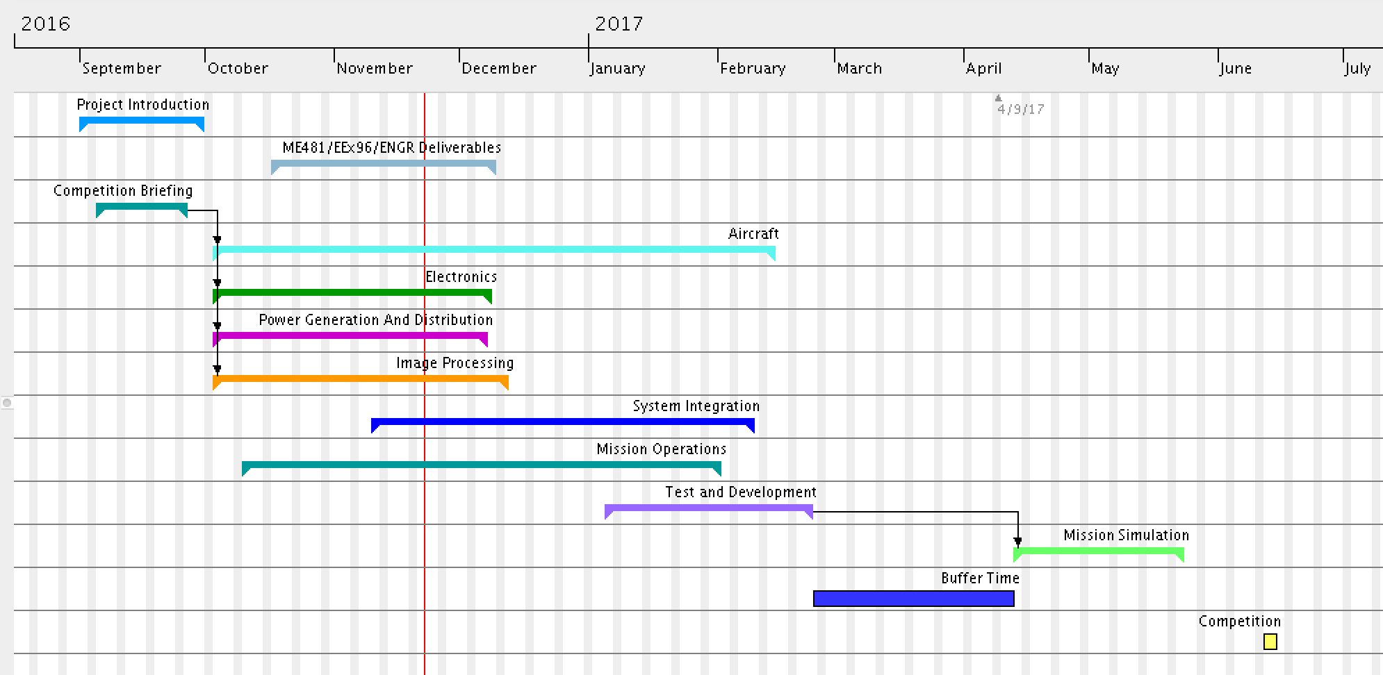 vipuhdt_gantt_chart_website_rev2